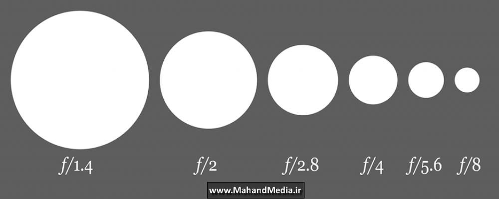 عدد دیافراگم با بزرگی روزنه نسبت عکس دارد