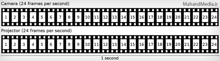 پخش تصاویر تایم لپس با سرعت نرمال