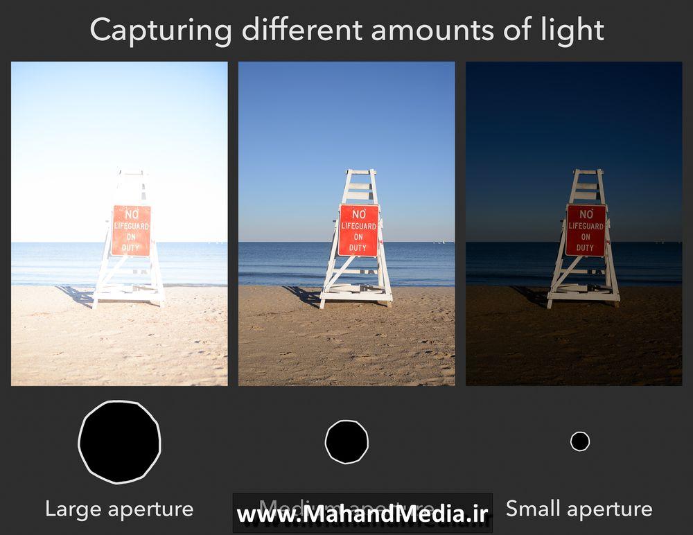 تاثیر دیافراگم بر روی نور عکس