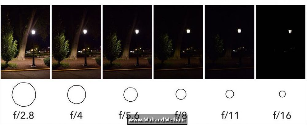 تاثیر دیافراگم بر روی نور عکس در شب