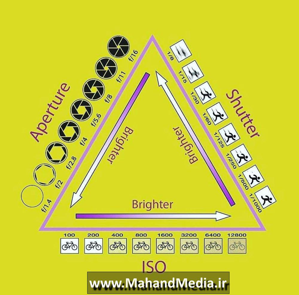مثلث نوردهی در عکاسی (نورسنجی با سرعت شاتر، دیافراگم و ISO)